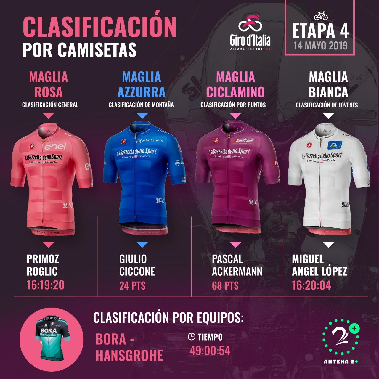 Giro de Italia 2019: los líderes de todas las clasificaciones tras la cuarta etapa