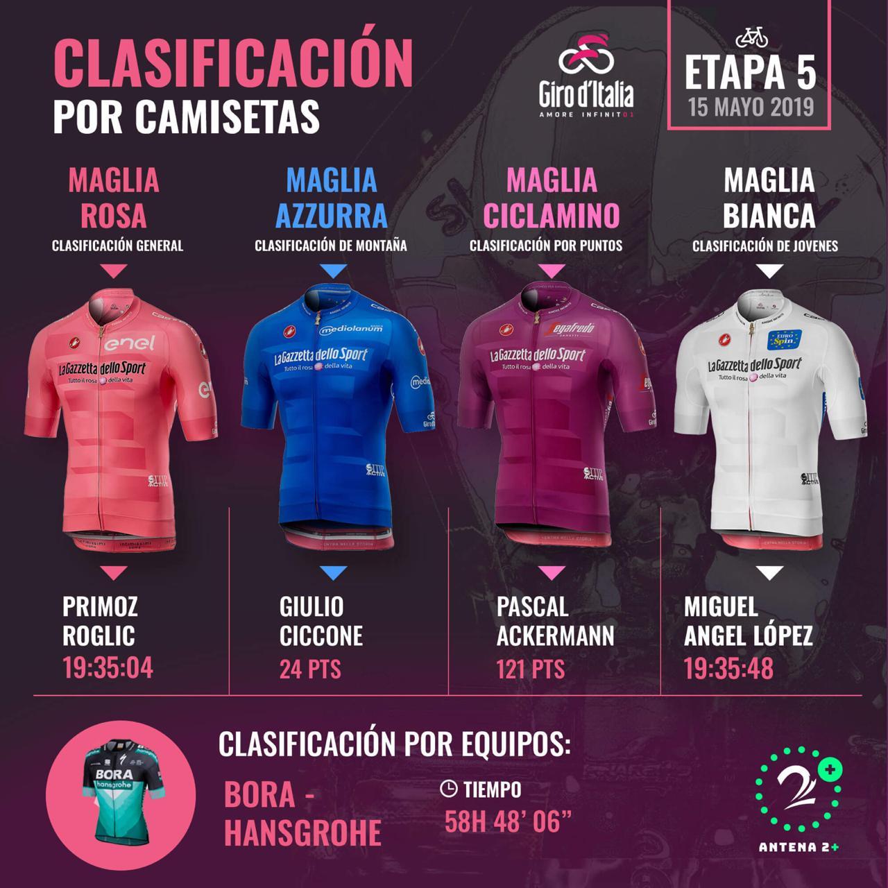 Clasificación del Giro de Italia por camisetas
