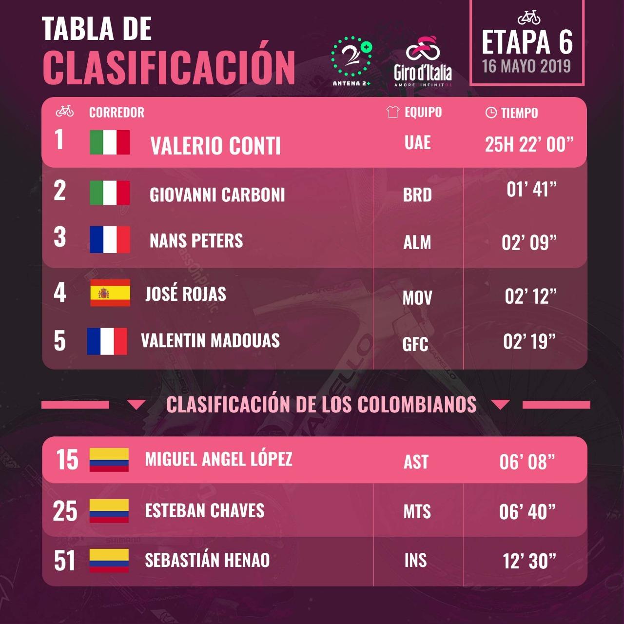 Clasificación del Giro de Italia, tras la 6 etapa