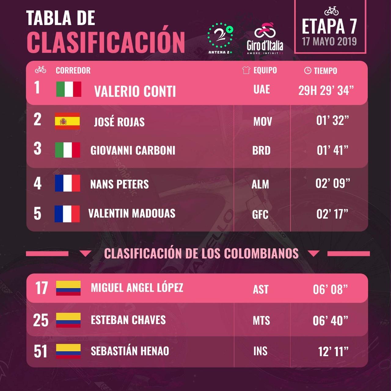Clasificaciones del Giro de Italia 2019 tras la séptima etapa