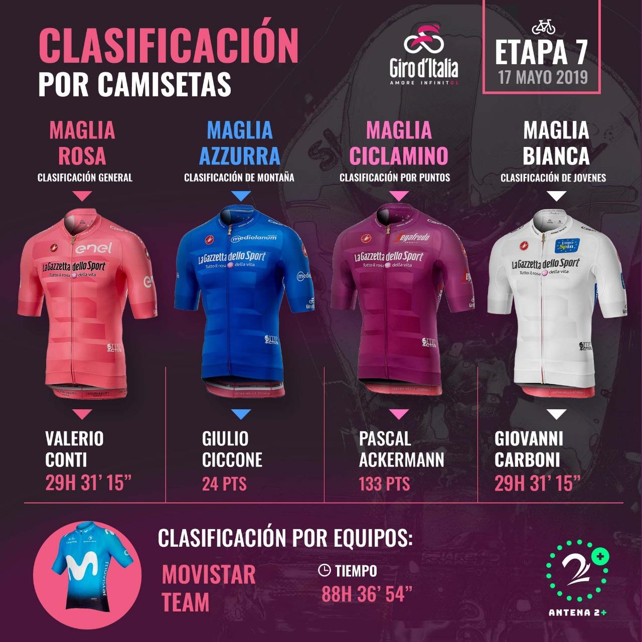 Clasificaciones y líderes de las camisetas en el Giro de Italia