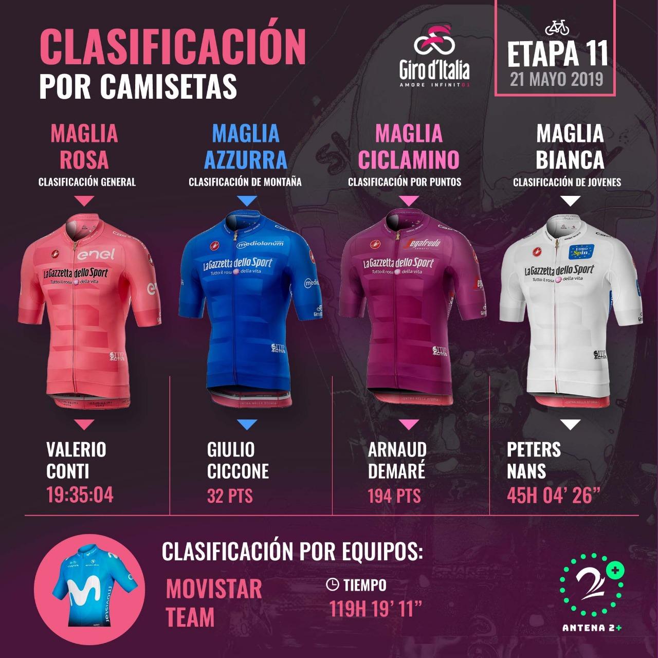 Clasificación de camisetas en la etapa 11 del Giro de Italia