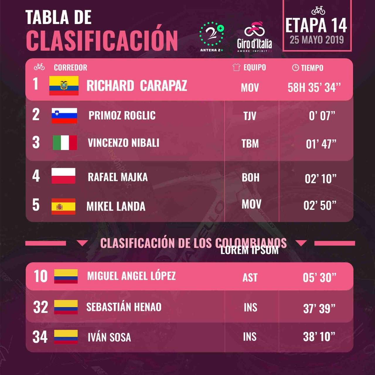 Giro de Italia - Etapa 14