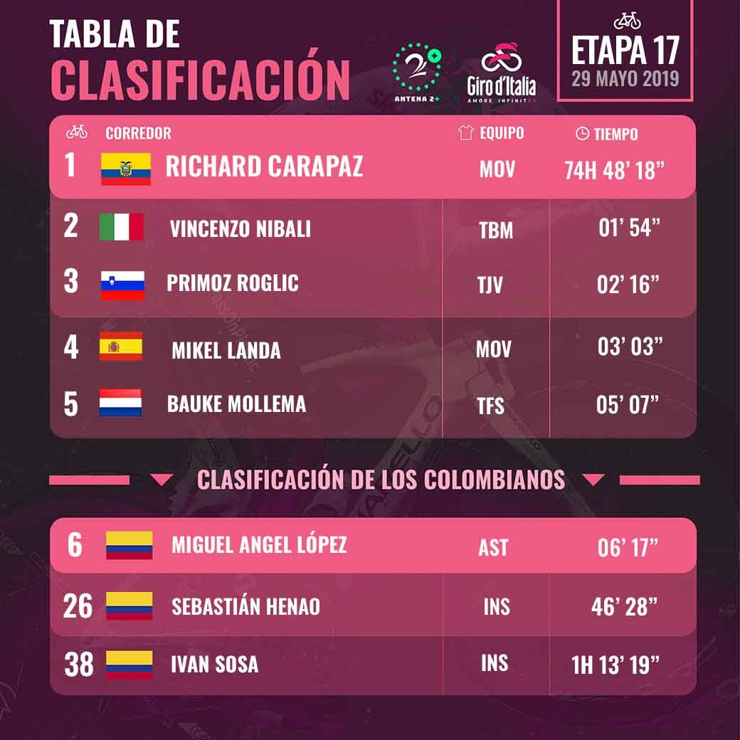 Clasificación del Giro de Italia, tras la etapa 17