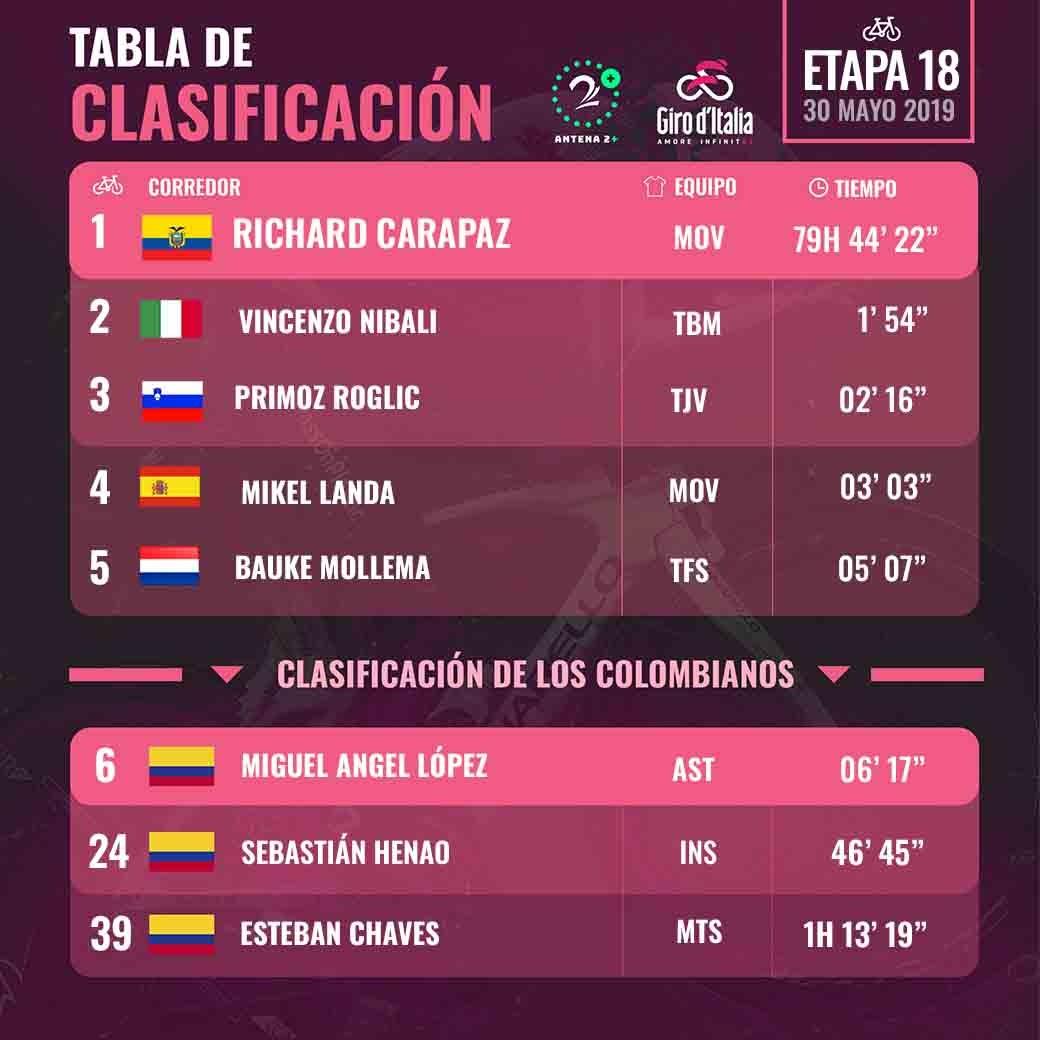 Clasificación del Giro de Italia, tras la etapa 18