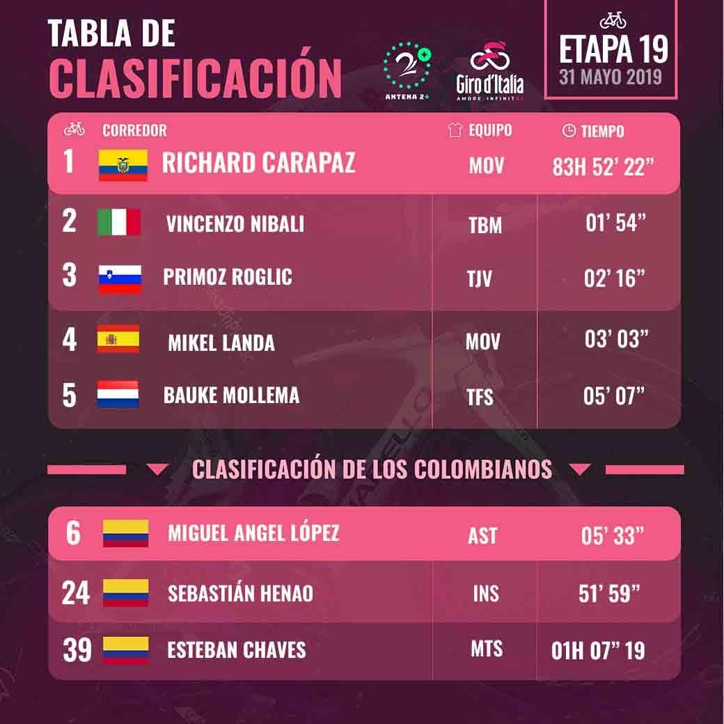 Clasificación del Giro de Italia, tras la etapa 19