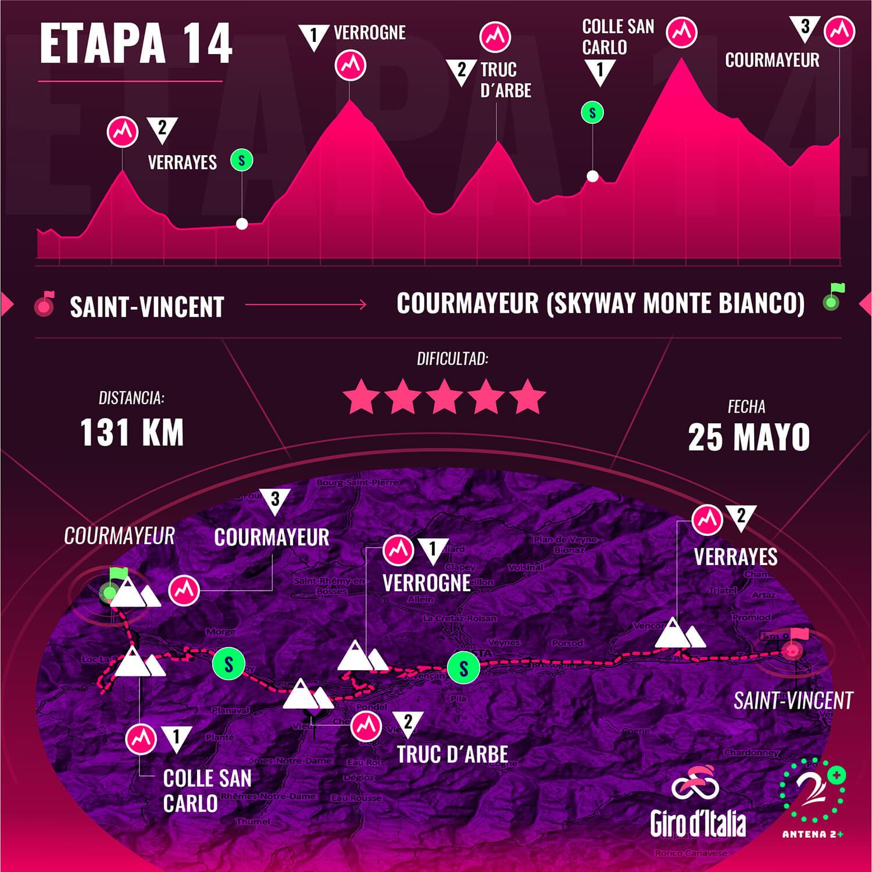 Etapa # 14 del Giro d´Italia