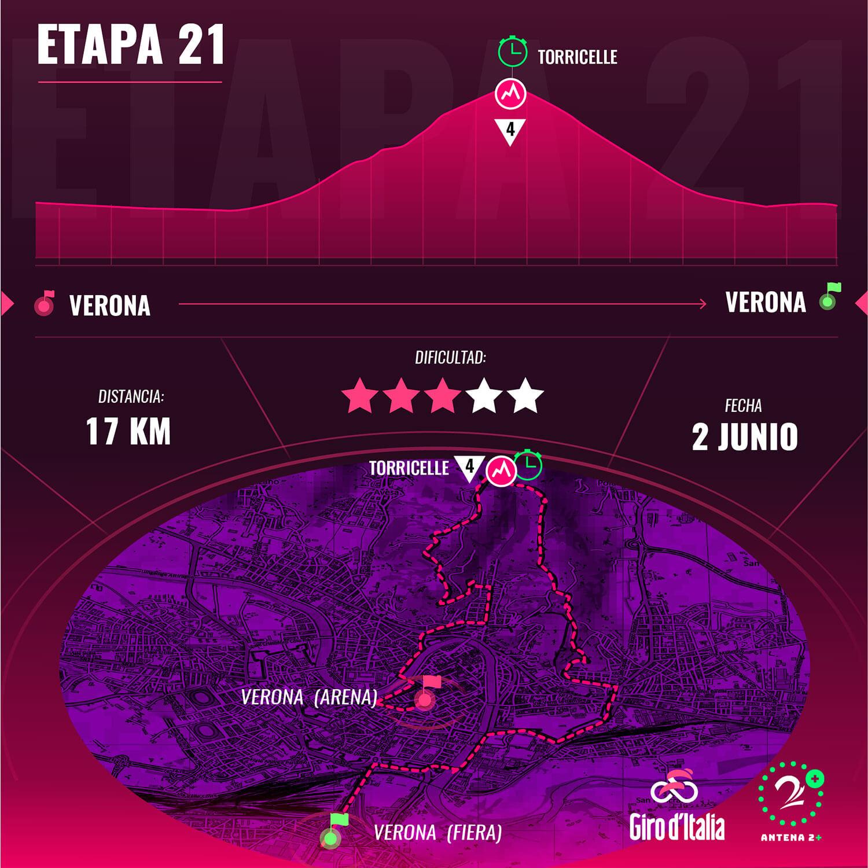 Etapa # 21 del Giro d´Italia
