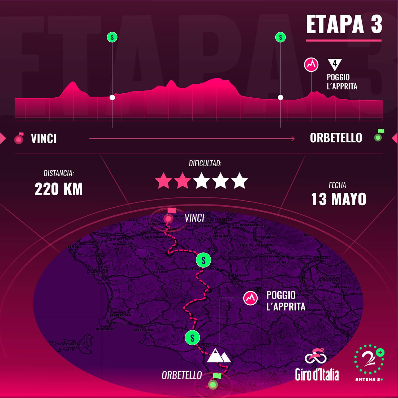 Etapa 3 Giro de Italia