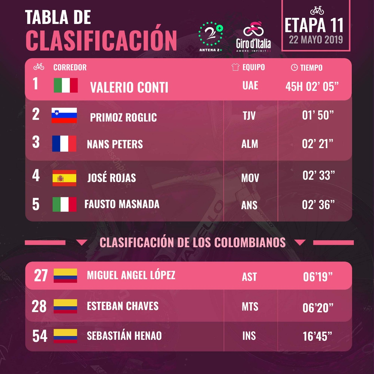 Clasificación Giro de Italia - Etapa 11