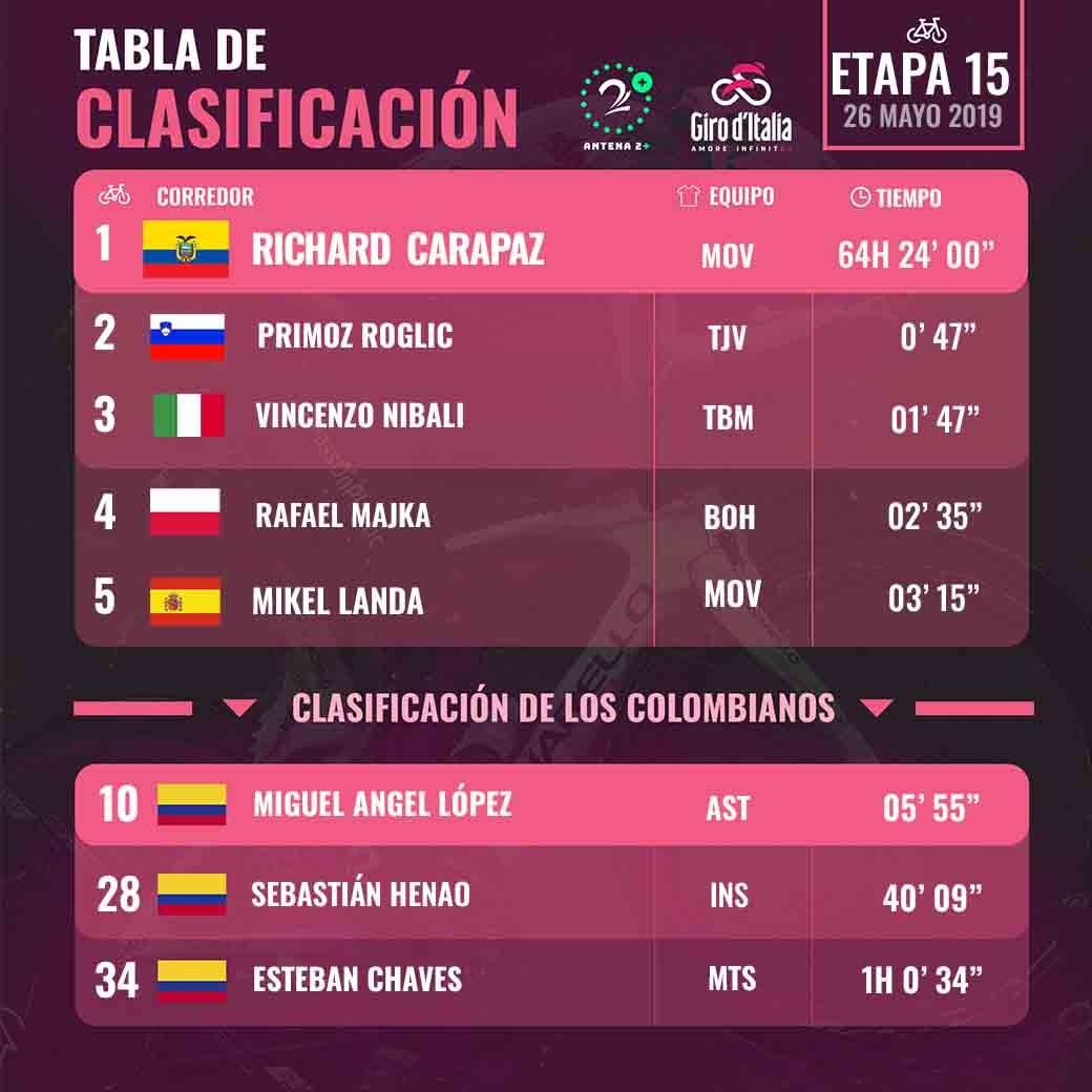 Clasificación general Giro de Italia - Etapa 15