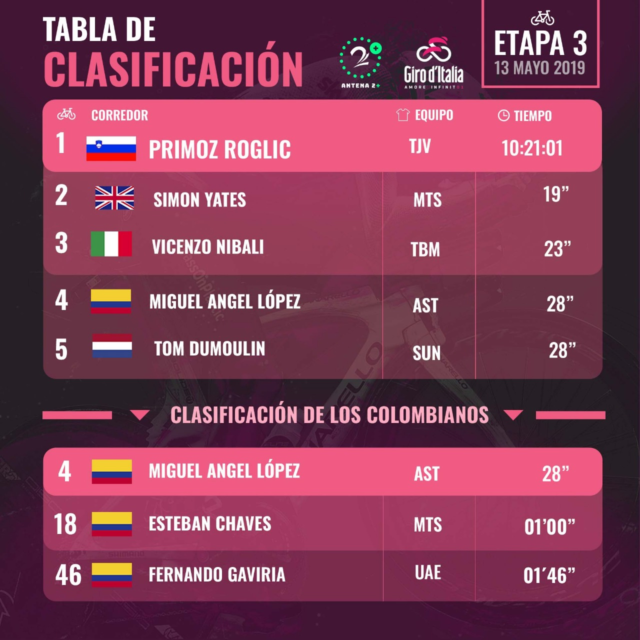 Clasificación Giro de Italia, etapa 3