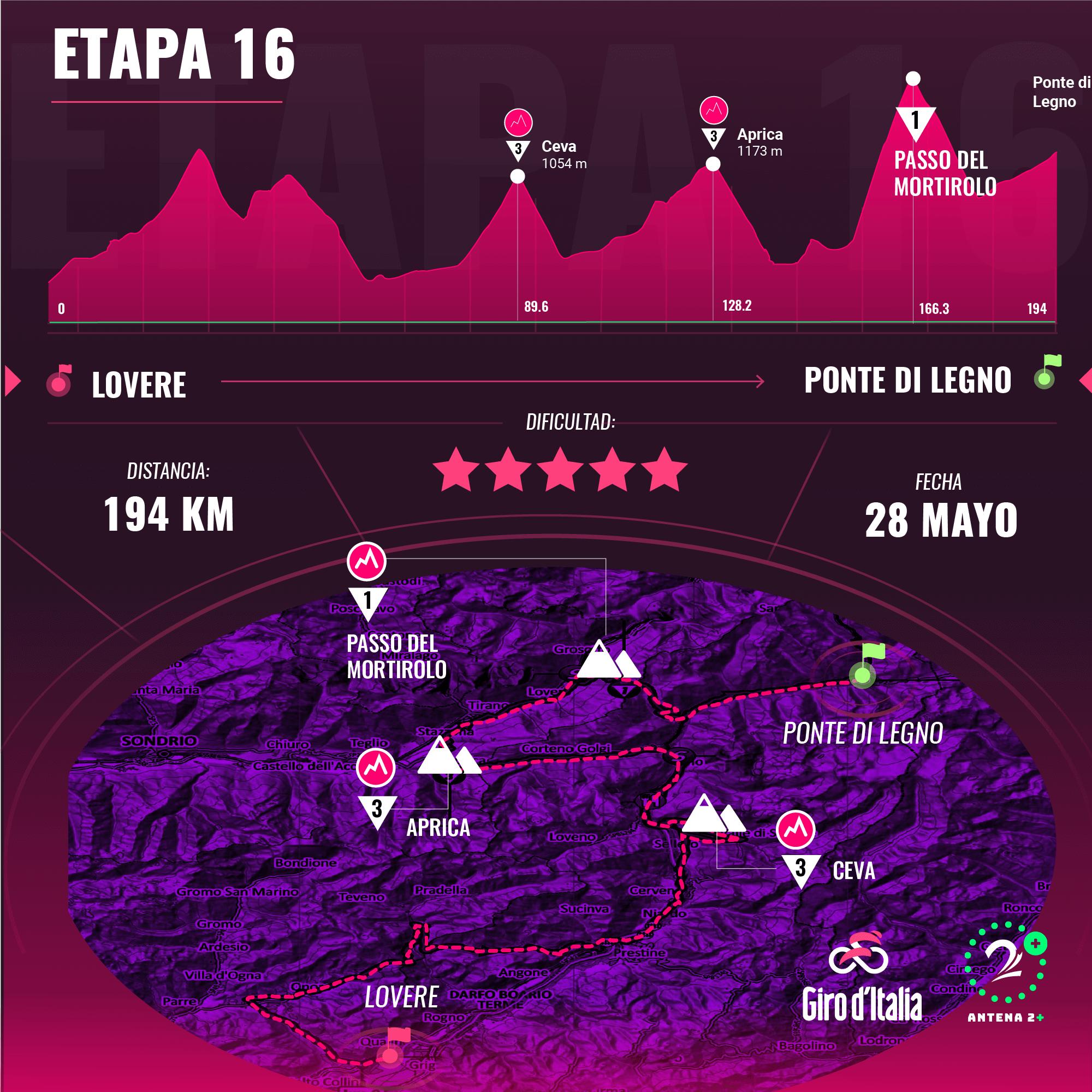 Etapa 16 Giro de Italia