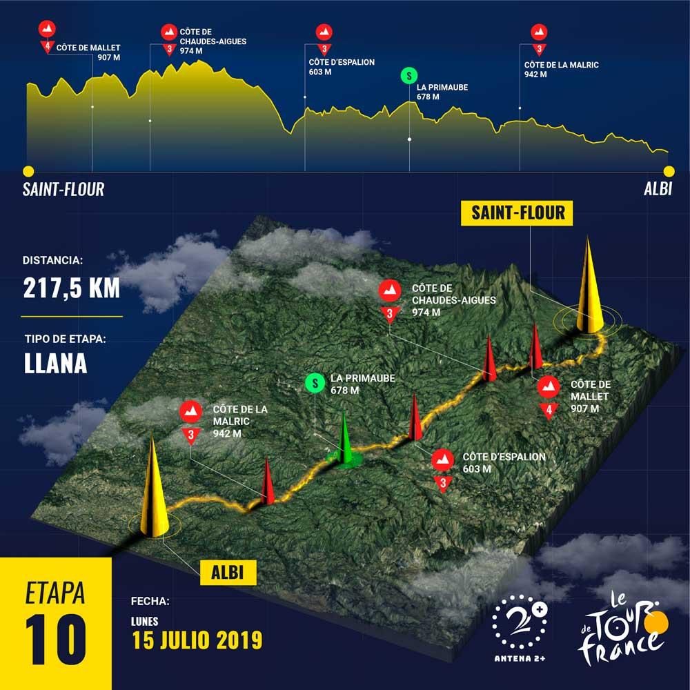 Etapa 10 - Tour de Francia