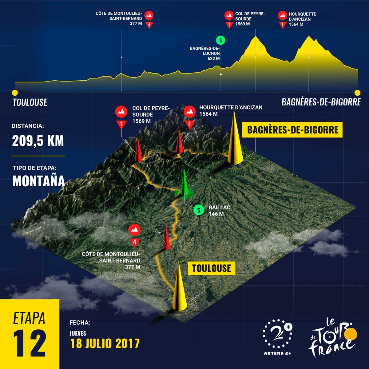 Tour de Francia 2019, Recorrido etapa 12