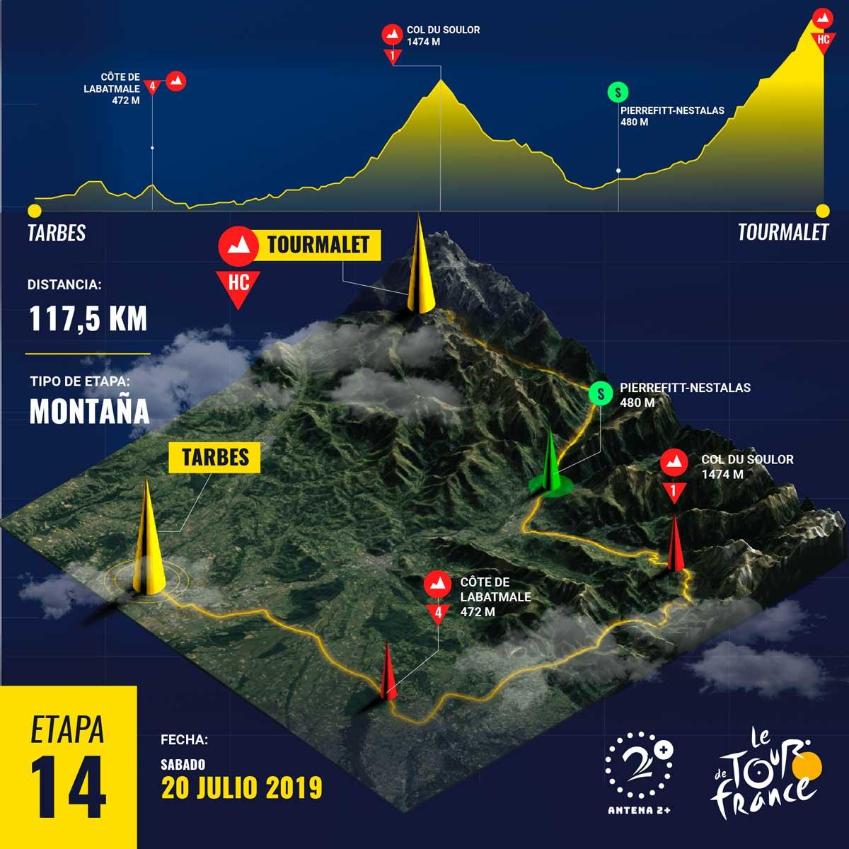 Tour de Francia 2019, etapa 14