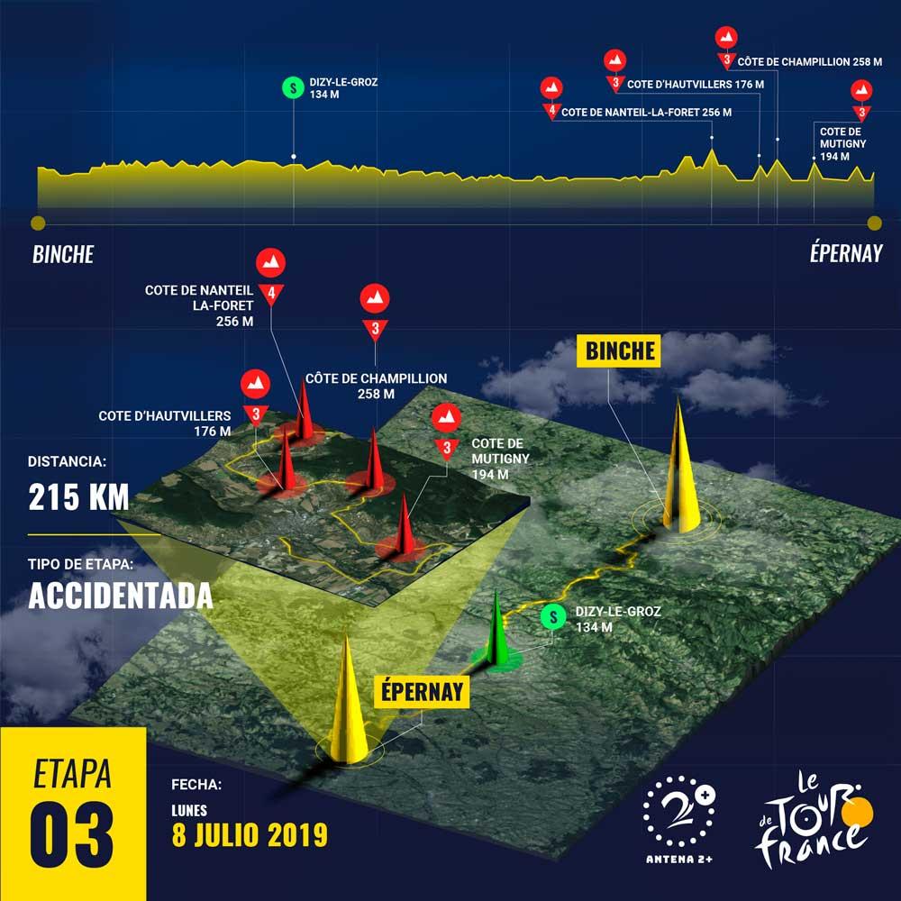 Tpur de Francia 2019 - etapa 3