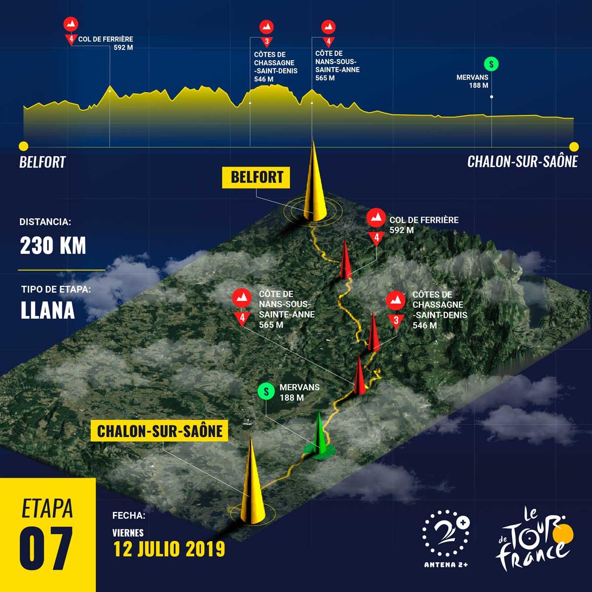 Etapa 7, Tour de Francia 2019
