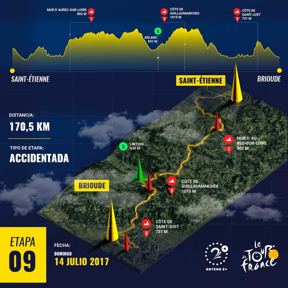 Etapa 9, Tour de Francia 2019