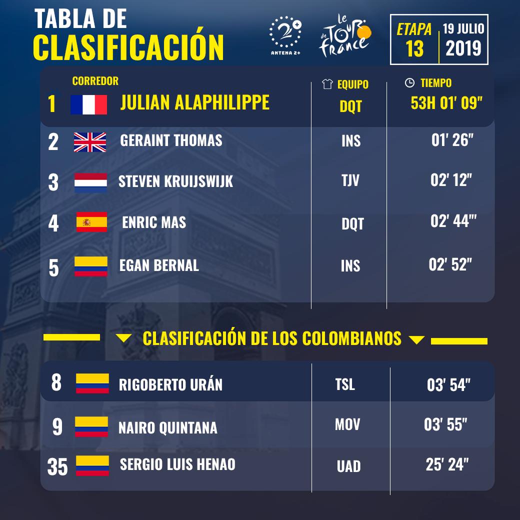 Tour de Francia 2019, clasificación general, etapa 13