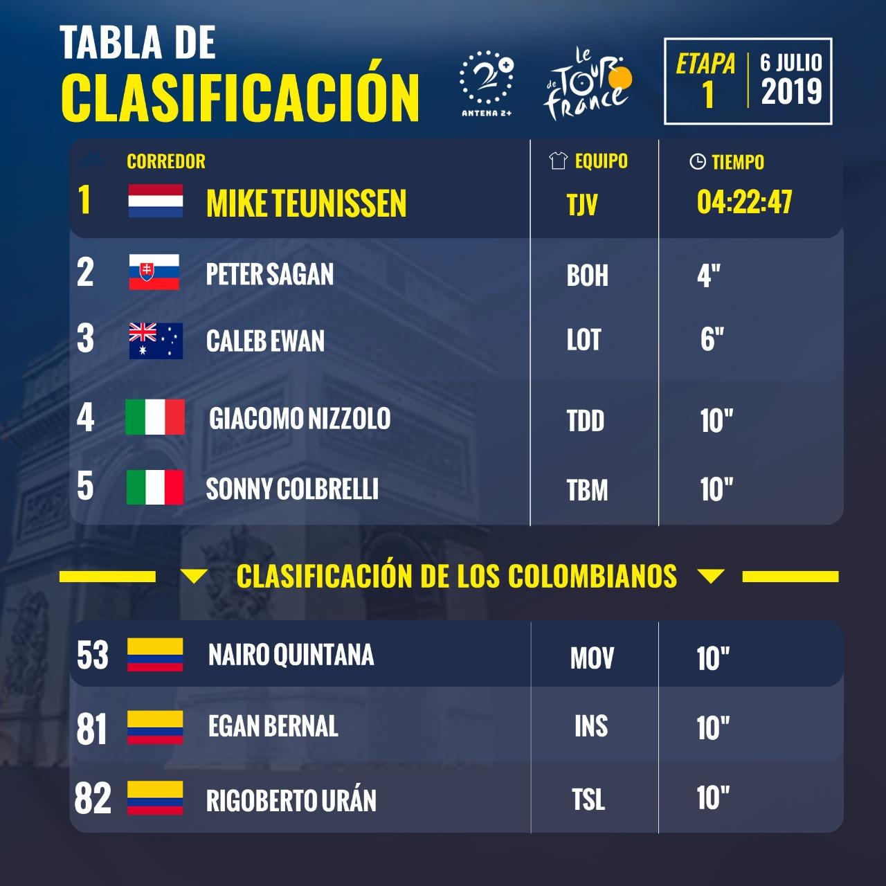 Tour de Francia, Clasificación general Etapa 1