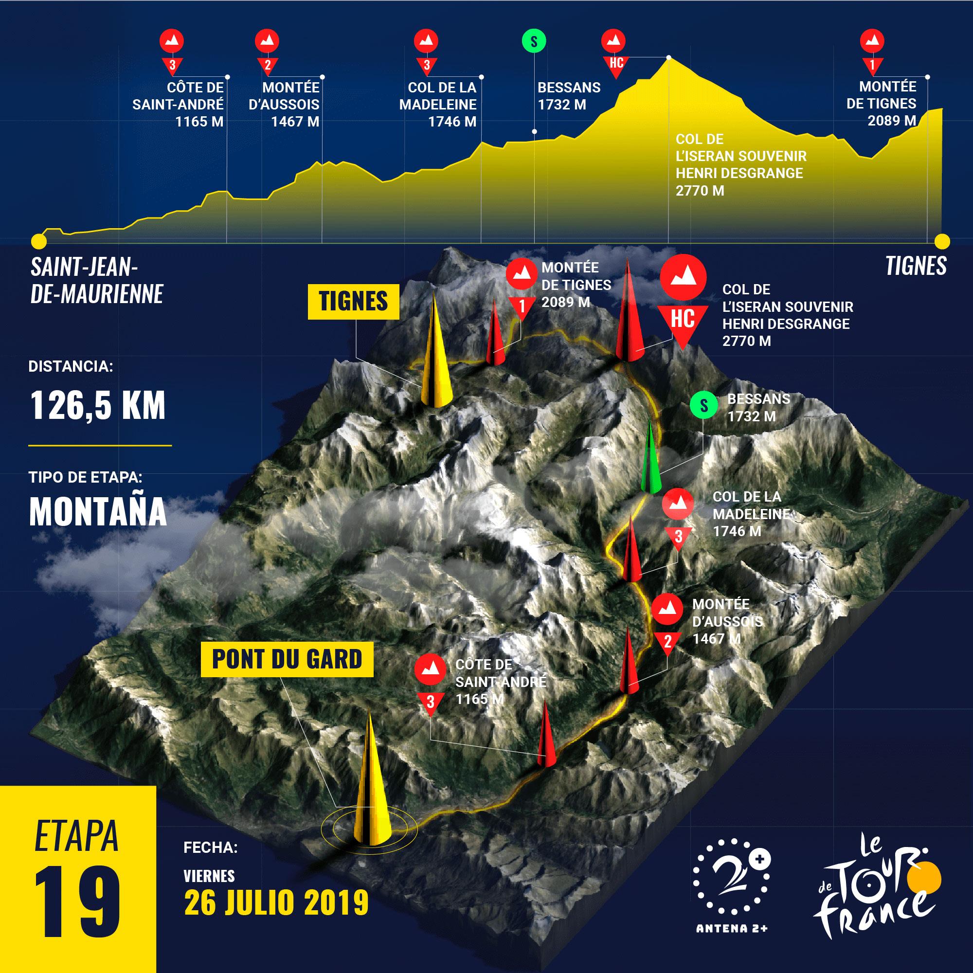 Etapa 19, Tour de Francia 2019