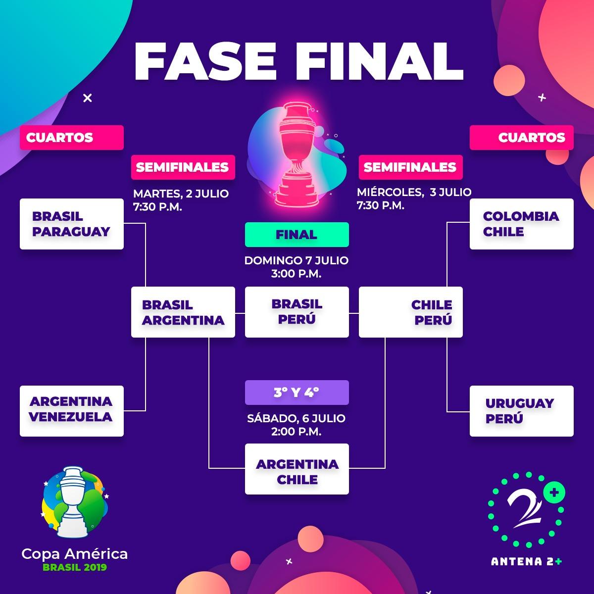 Copa América - cuadro final