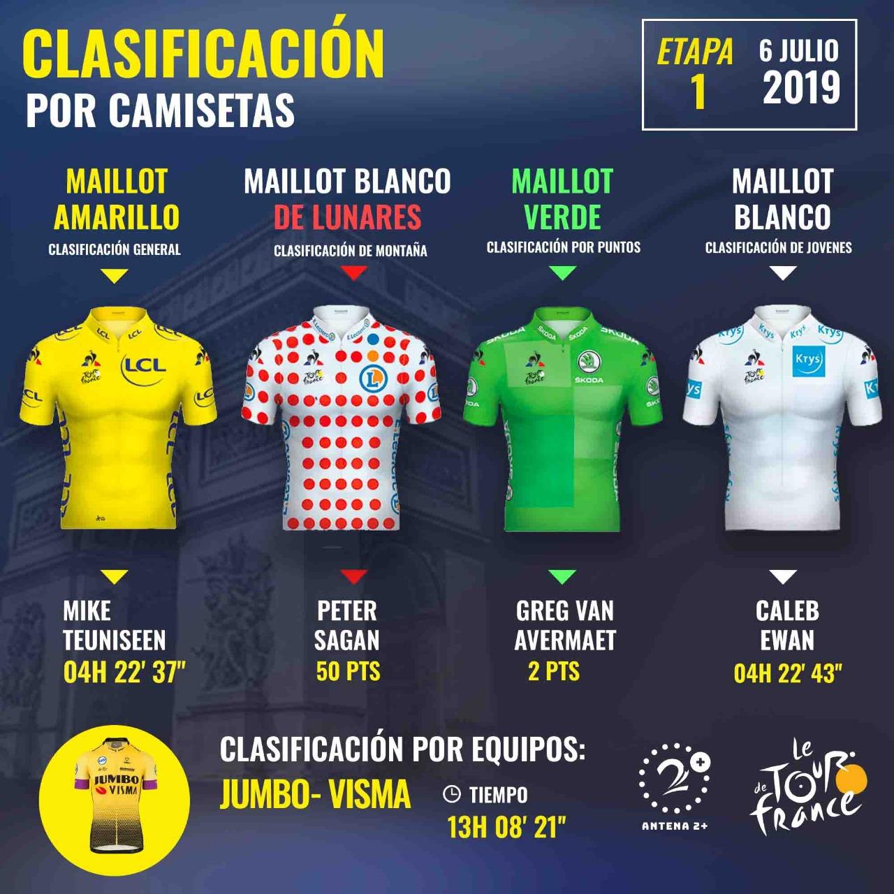 Tour de Francia 2019, líderes