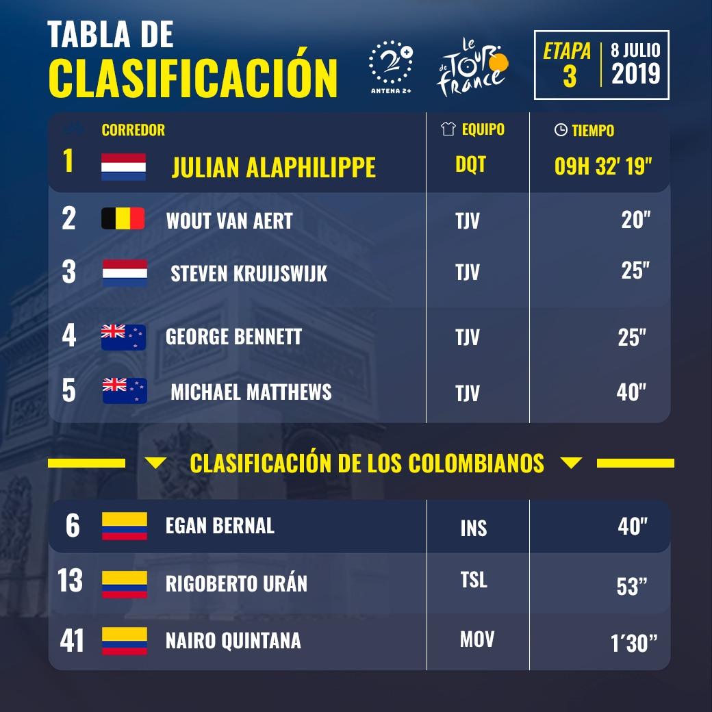 Clasificación general individual, tras tercera etapa del Tour