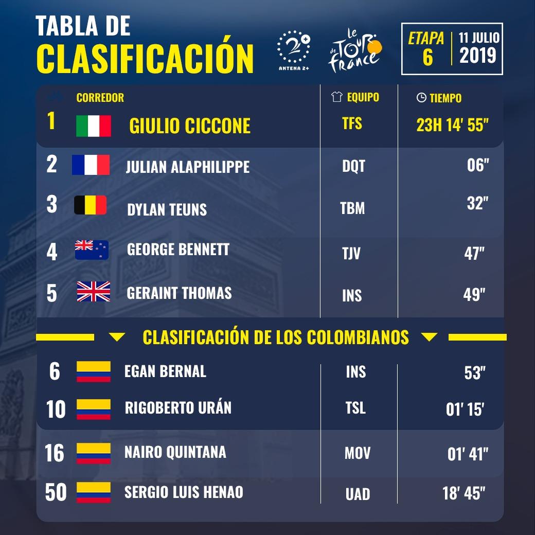 Tour de Francia, Etapa 6, Tour de Francia 2019