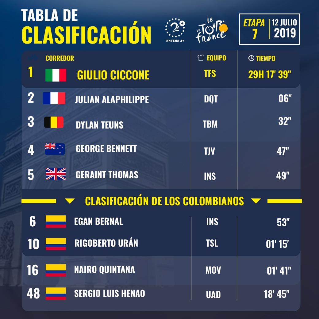 Tour de Francia, clasificación etapa 7