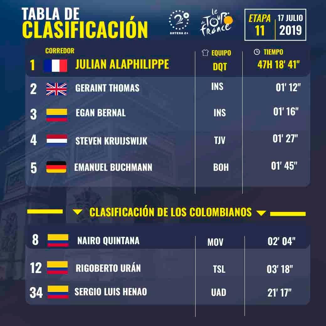 Tour de Francia 2019, clasificación general