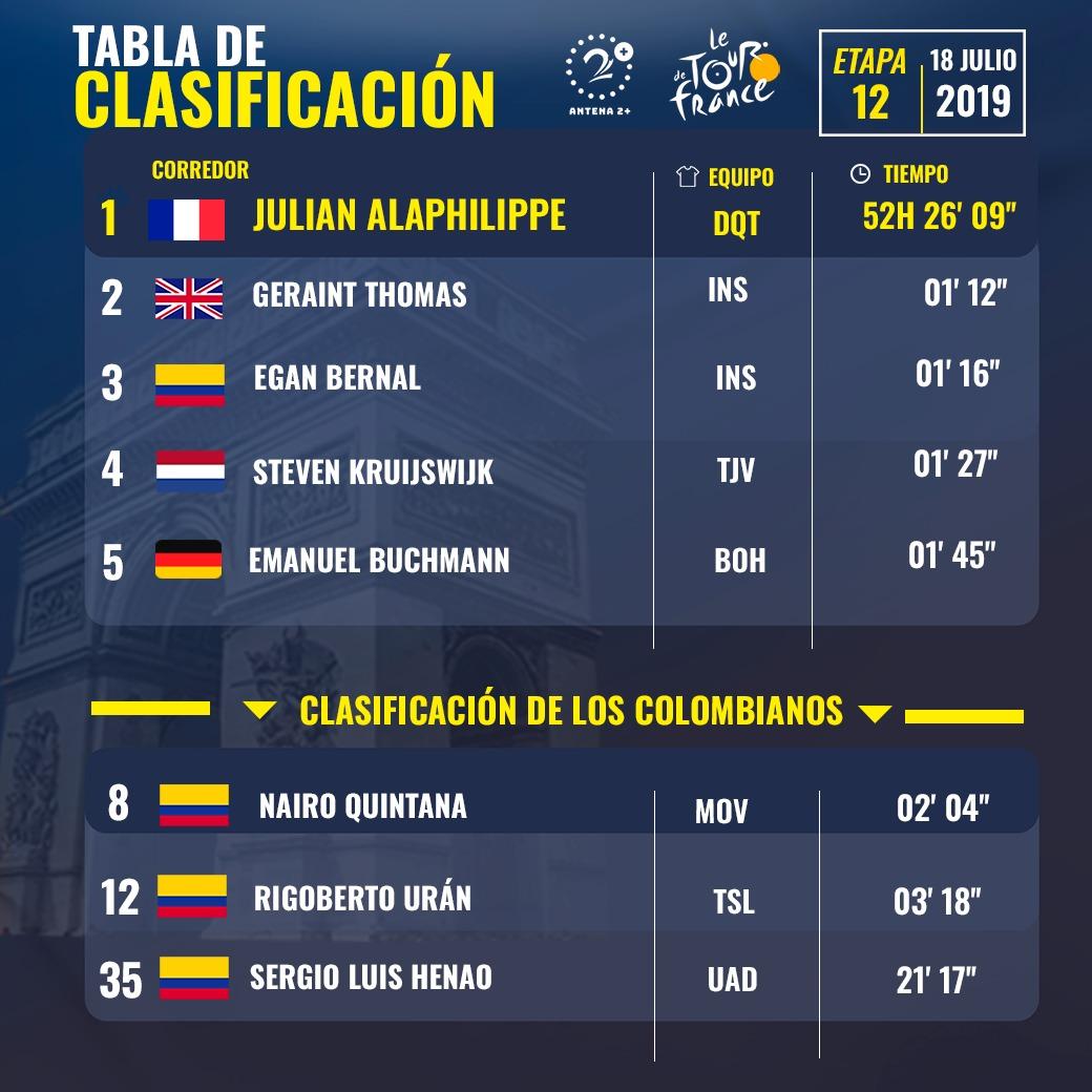 Clasificación general del Tour de Francia 2019, etapa 12