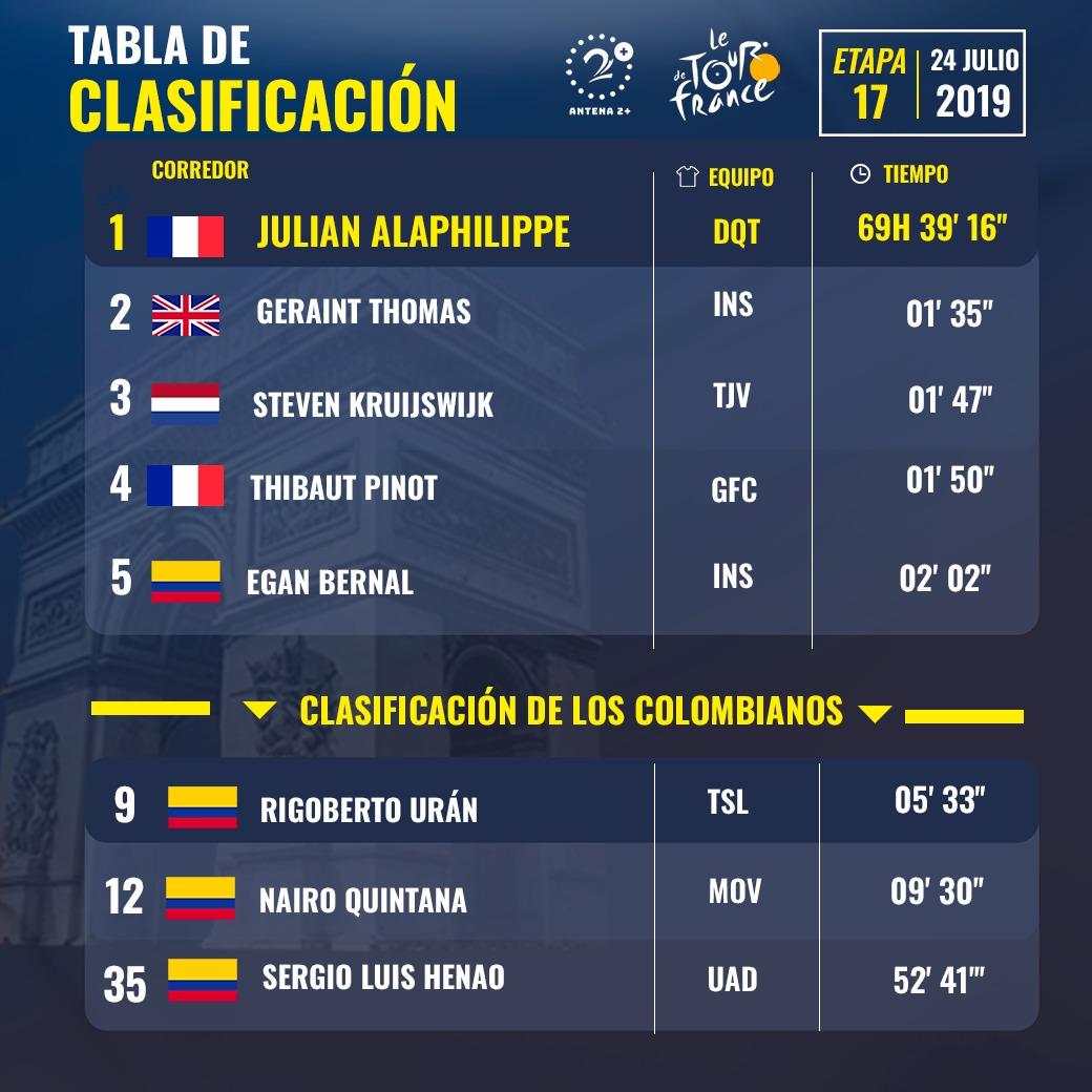 Clasificación general, etapa 17, Tour de Francia 2019