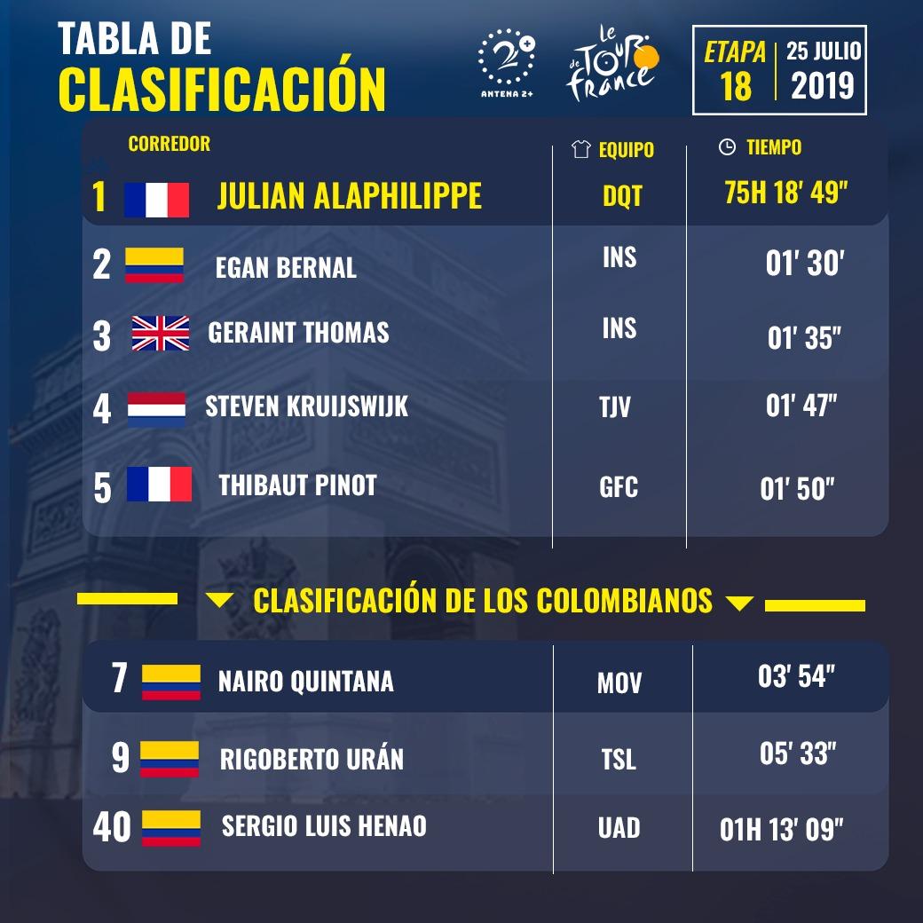 Tour de Francia 2019, clasificaciones, etapa 18