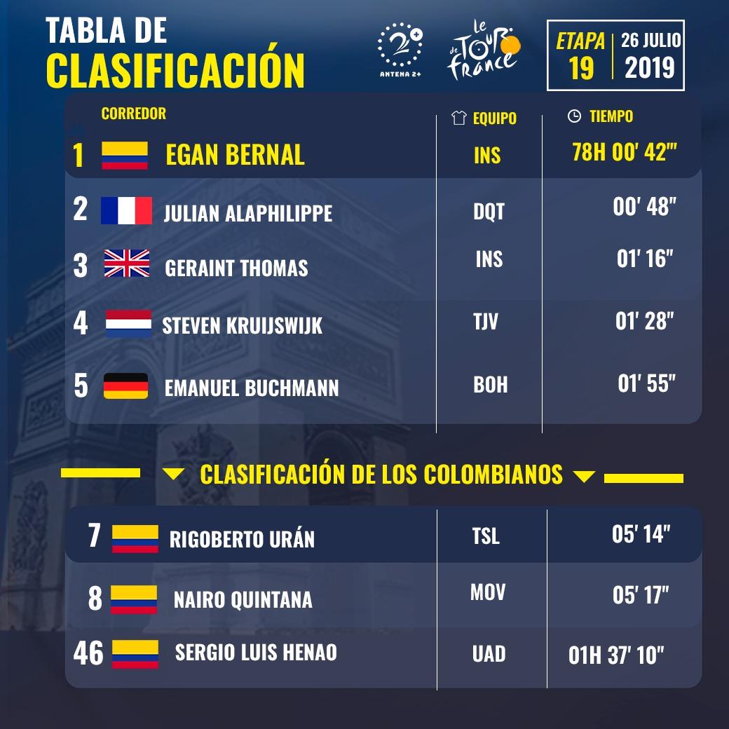 Clasificación general, Tour de Francia, etapa 19