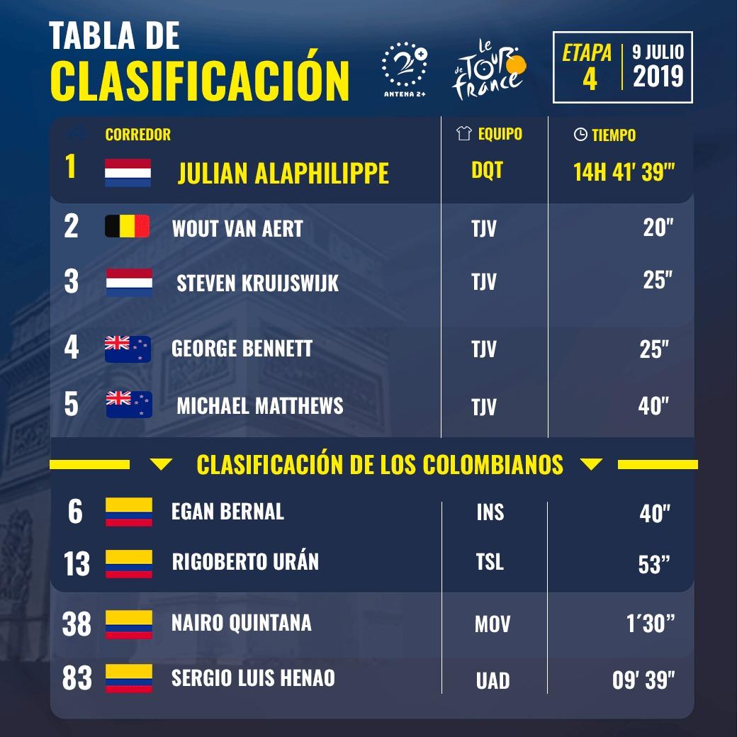 Etapa 4, Tour de Francia 2019