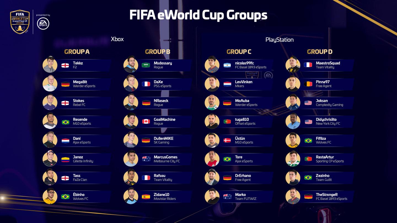 Grupos del Fifa eWorld Cup