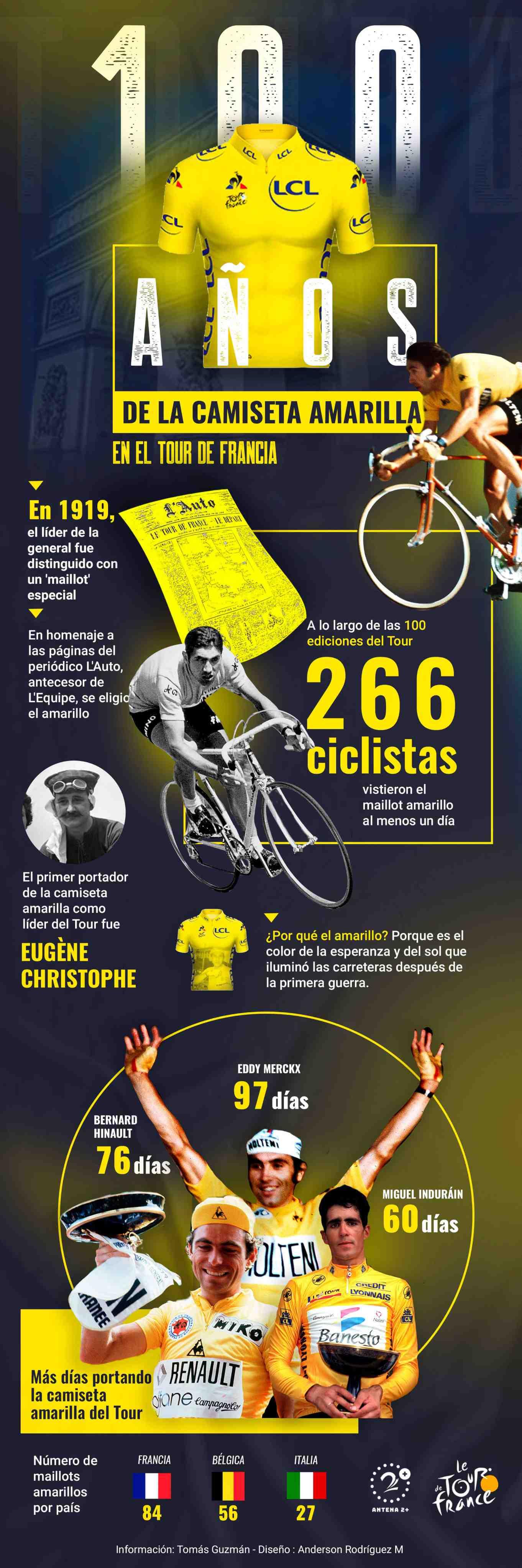 Maillot amarillo - Tour de Francia