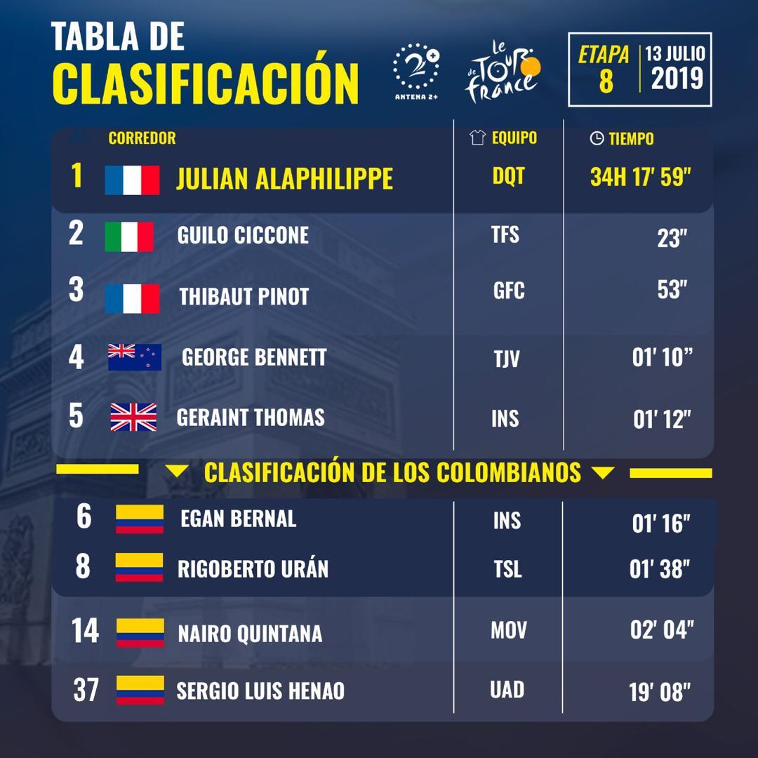 Tour de Francia 2019, etapa 8, resultados
