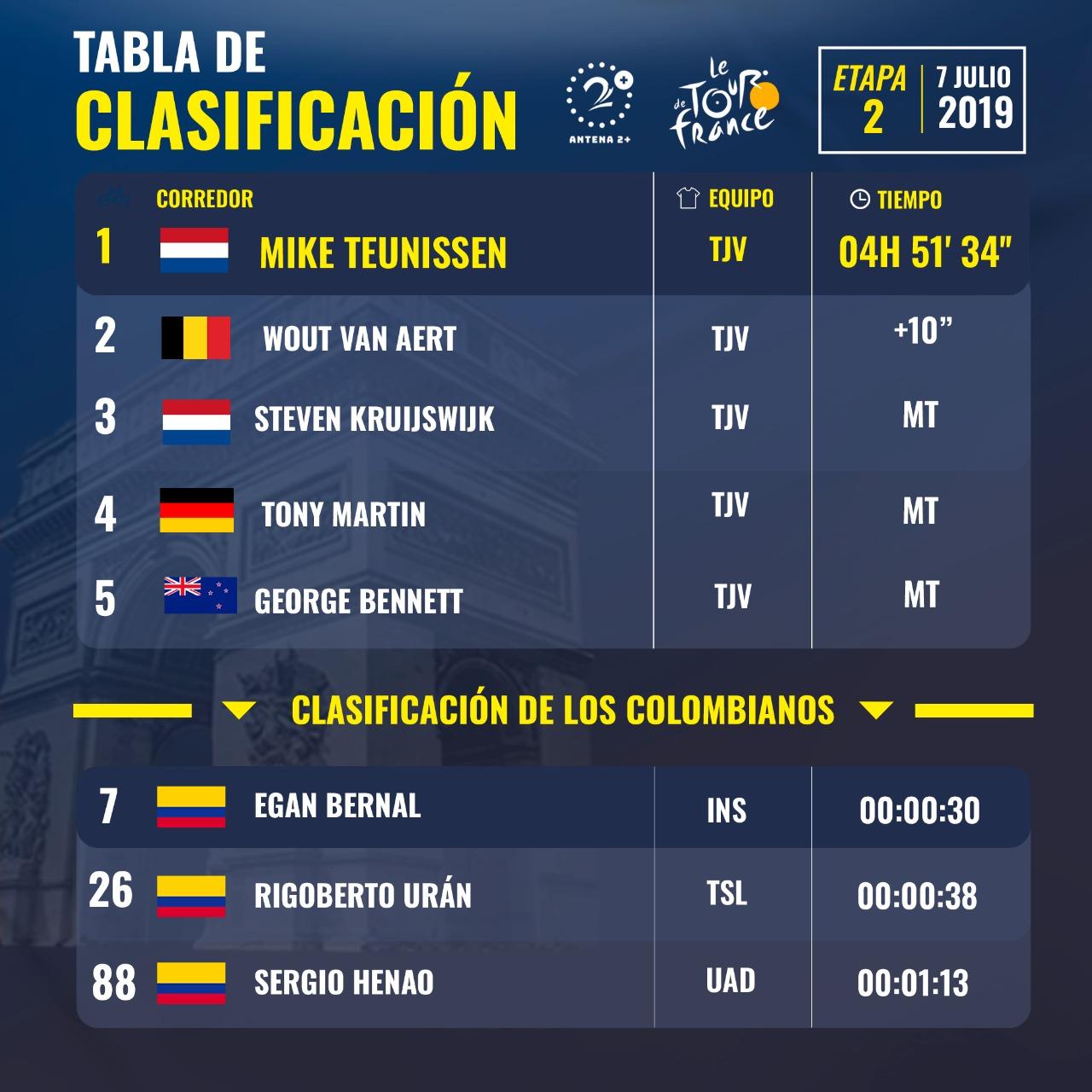 Tour de Francia - Clasificación tras las segunda etapa