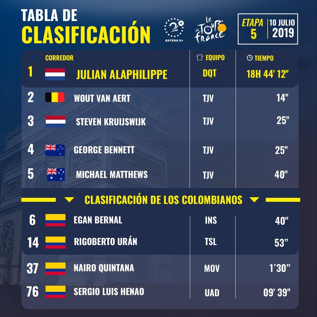 Tour de Francia 2019, clasificaciones