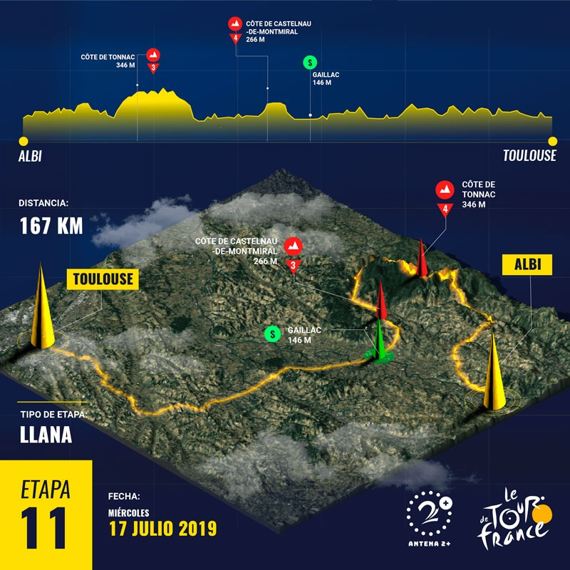 Tour de Francia - Etapa 11