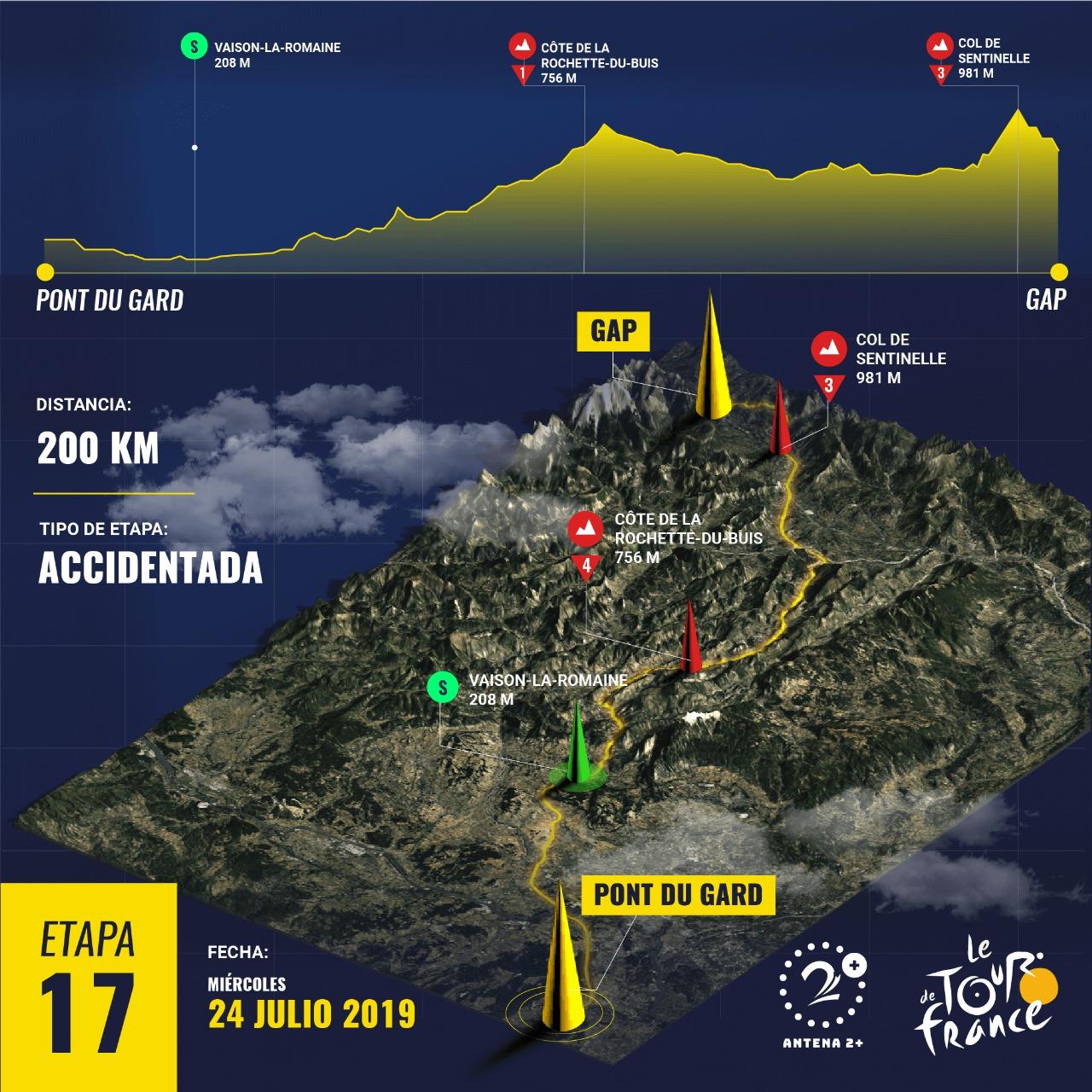 Etapa 17 - Tour de Francia