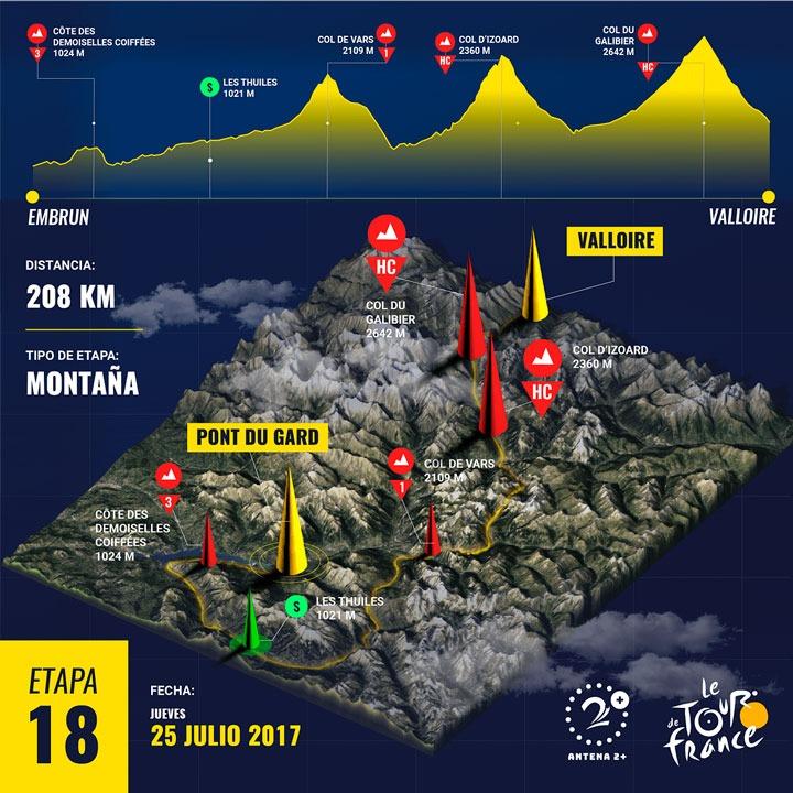 Etapa 18 - Tour de Francia
