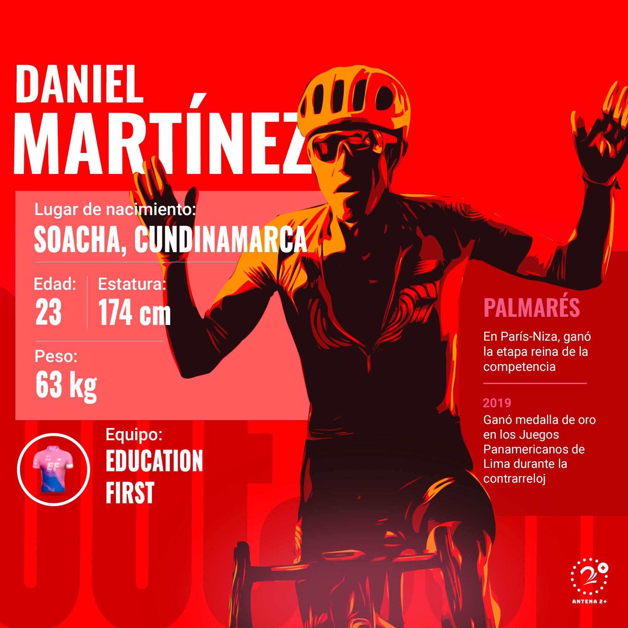 Daniel Martínez, Vuelta a España 2019