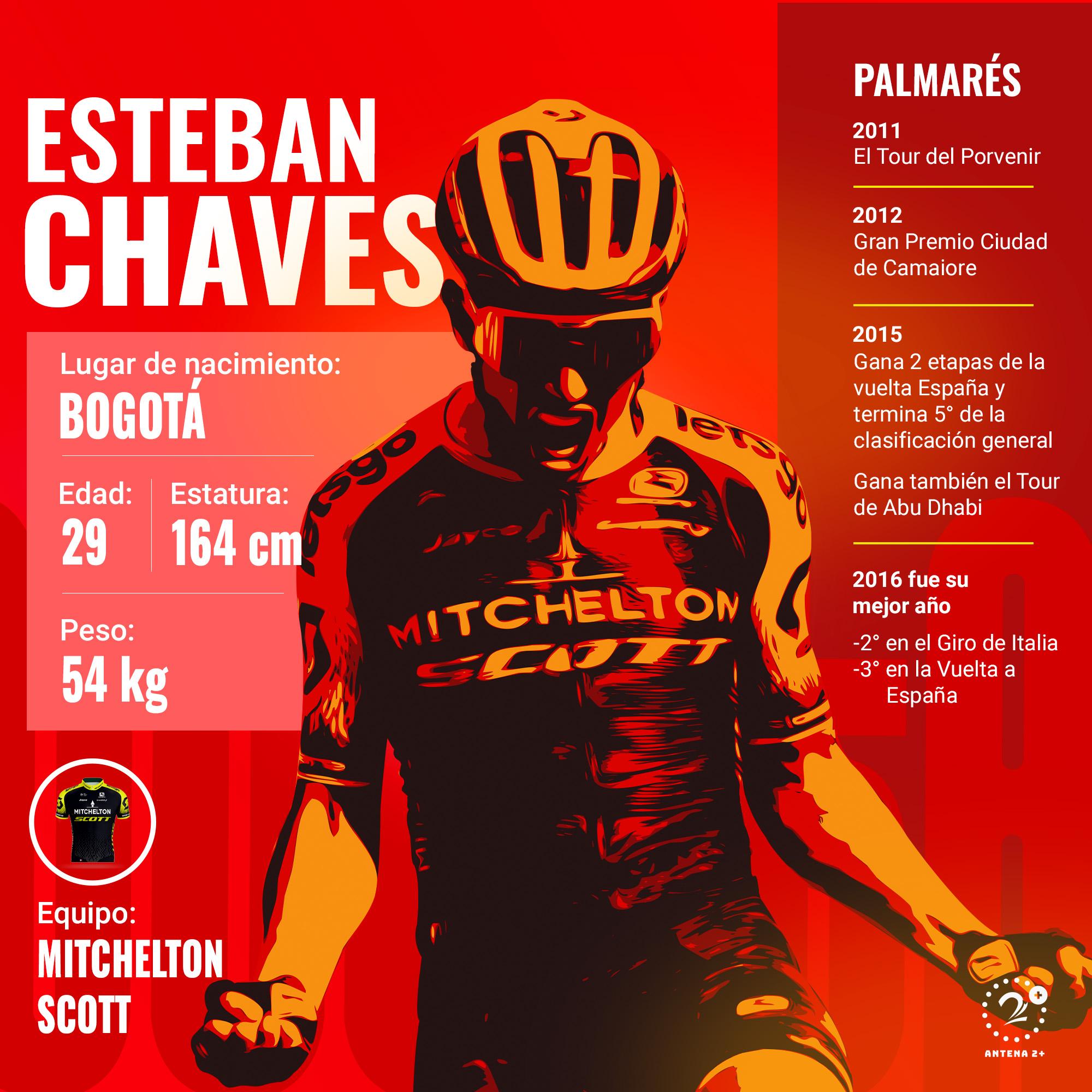 Esteban Chaves, Vuelta a España 2019