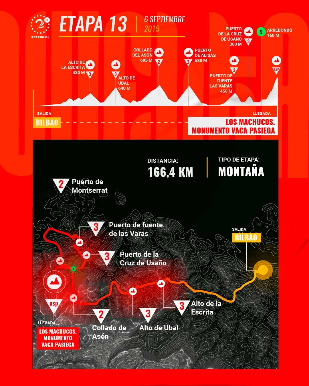 Etapa 13, Vuelta a España 2019