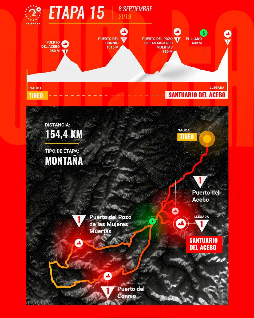 Etapa 15, Vuelta a España 2019