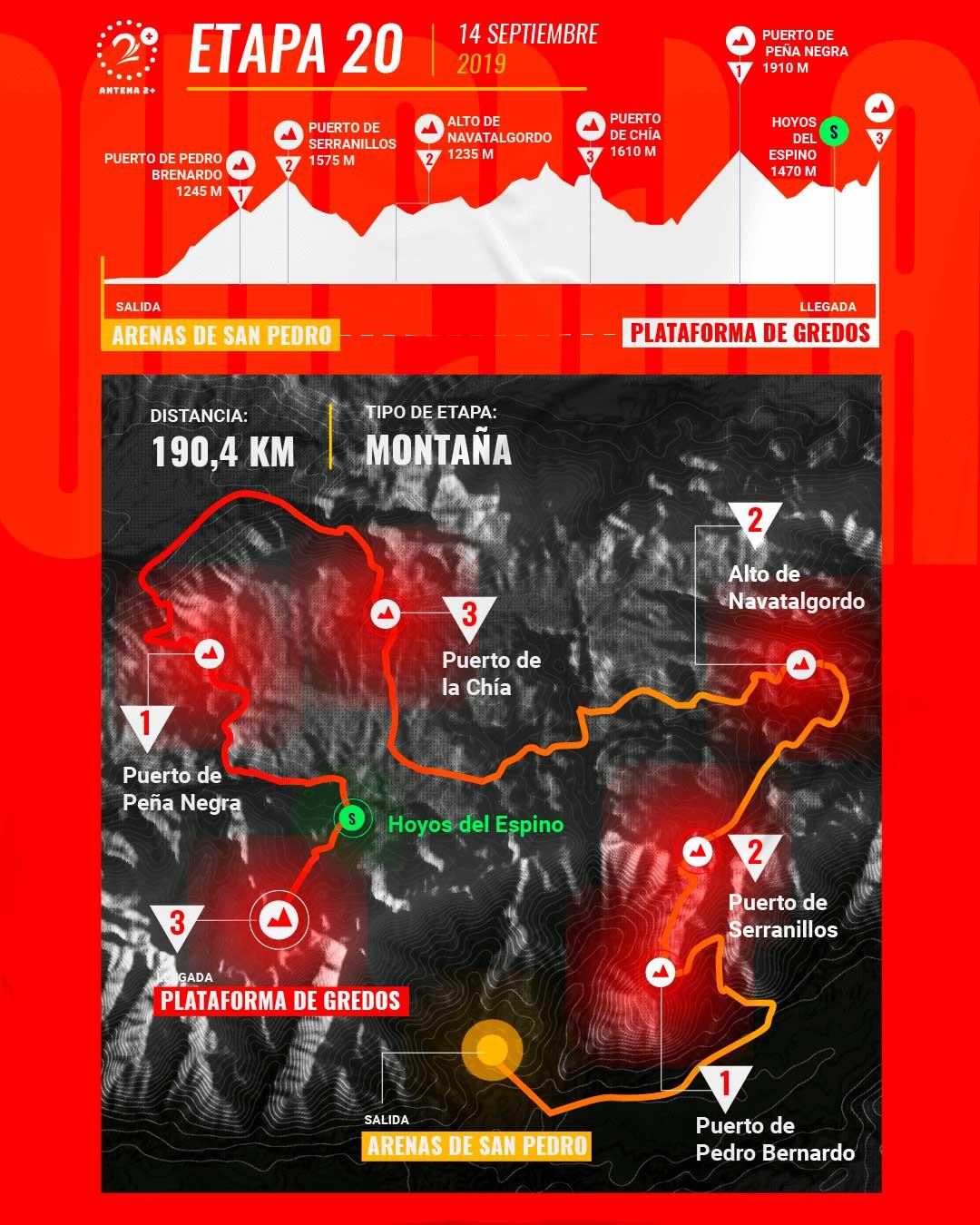 Etapa 20, Vuelta a España 2019